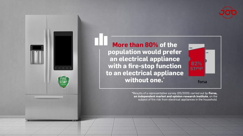 JOB GmbH Forsa Survey - More than 80 % of the population would prefer an electrical appliance with a fire-stop function to an electrical appliance without one