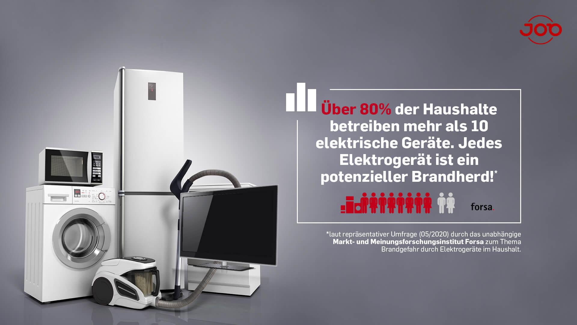 Forsa Umfrage - integrierter Brandschutz - Über 80% der Haushalte betreiben mehr als 10 Elektrogeräte