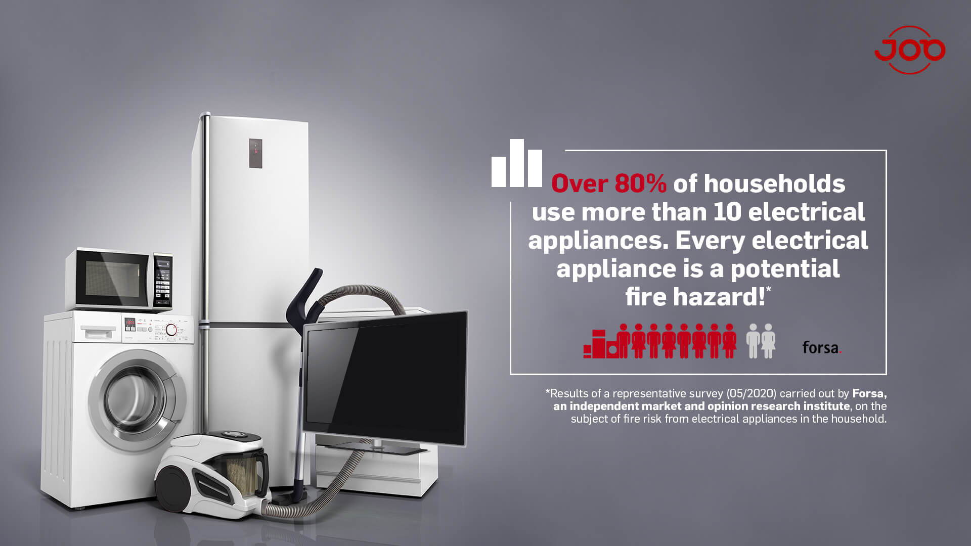 Forsa Survey - integrated fire protection - Most of us use more than 10 electrical appliances at home