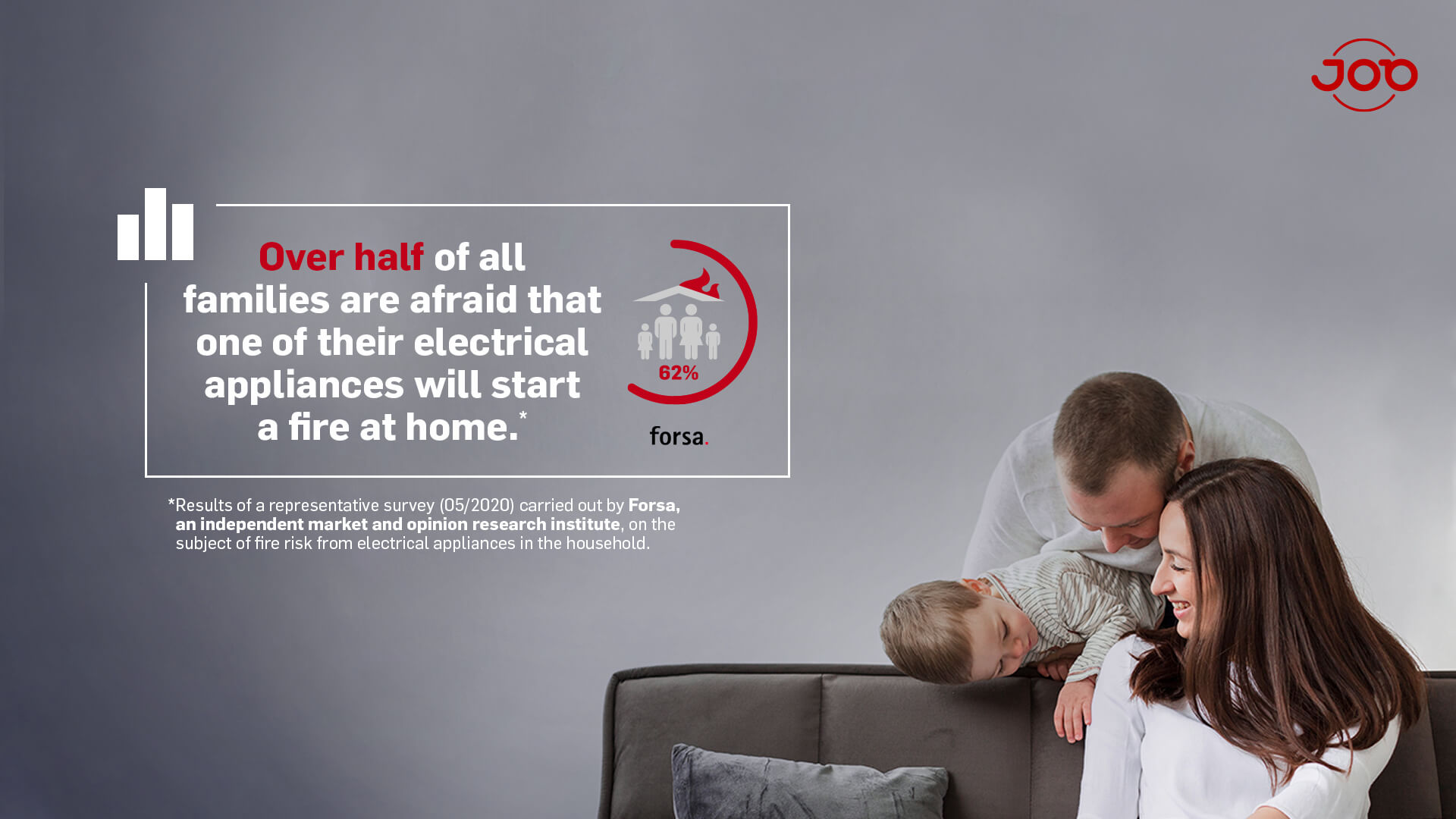 Forsa Survey - integrated fire protection - over half of all families fear that an electrical appliances at home causes a fire