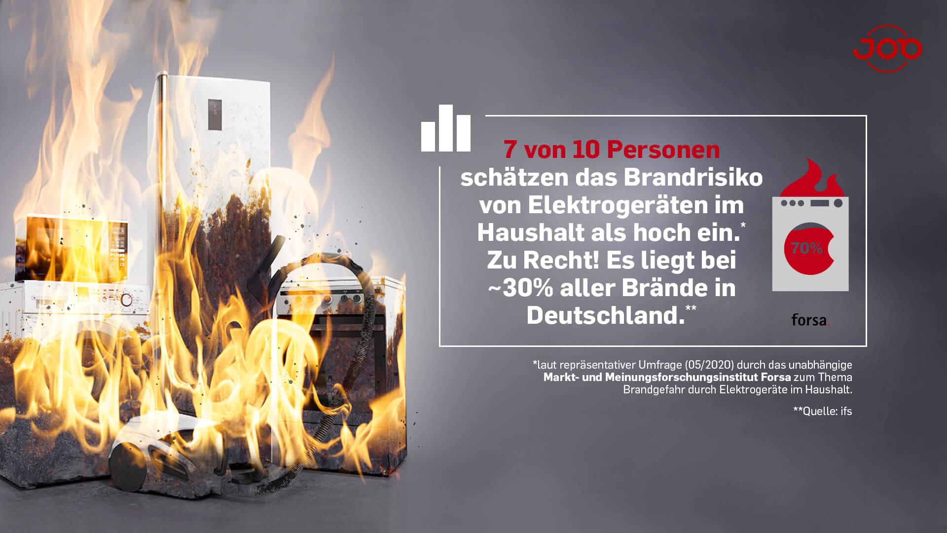 Forsa Umfrage - Integrierter Brandschutz - 7 von 10 schätzen das Brandrisiko von Elektrogeräten als hoch ein