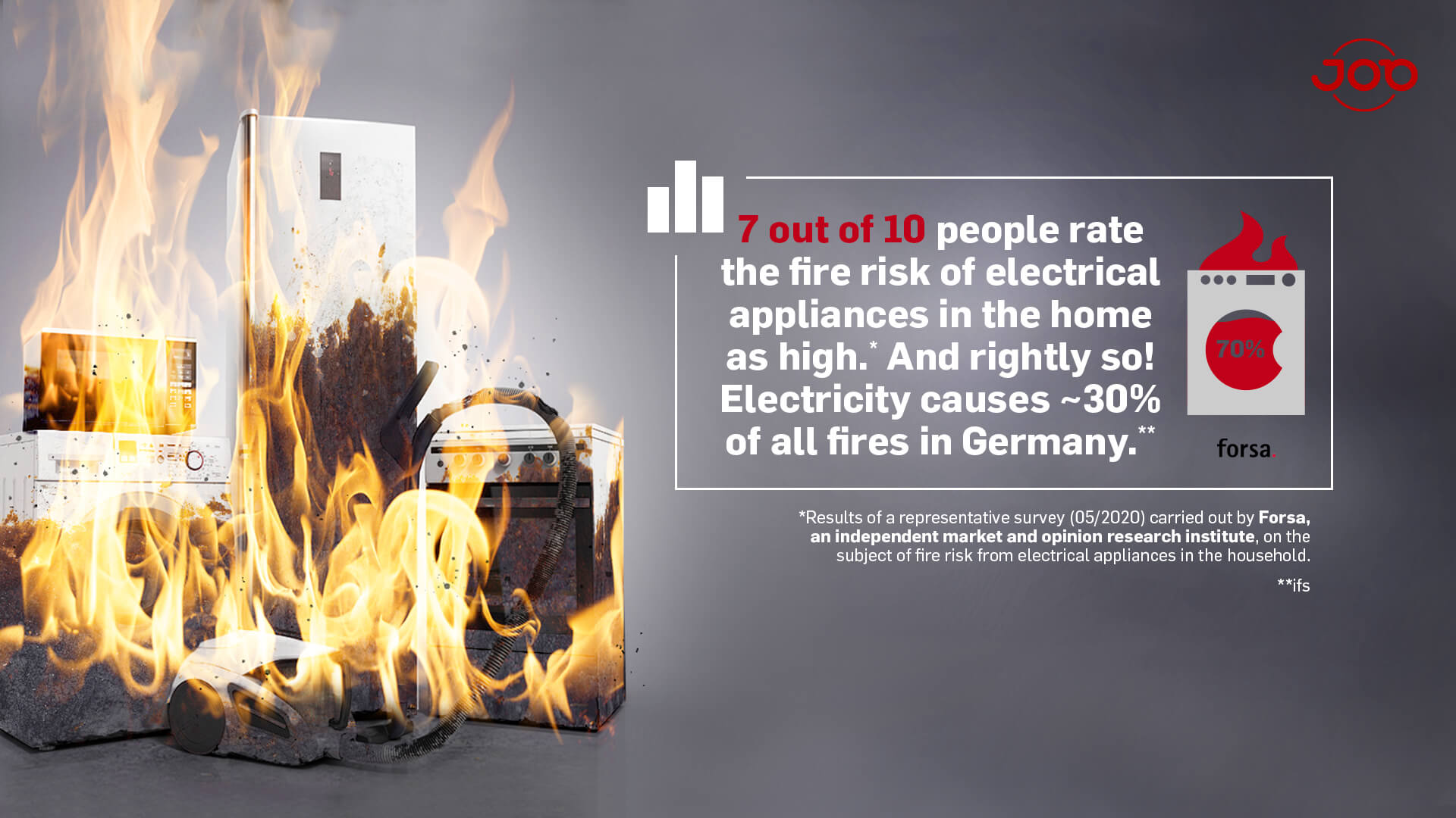 70% rate the fire risk of electrical appliances in the home as high
