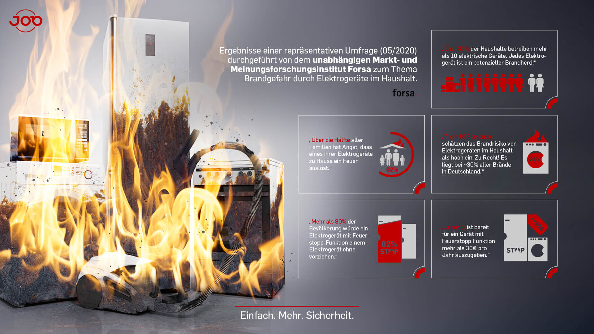 Forsa Umfrage - integrierter Brandschutz - Übersicht