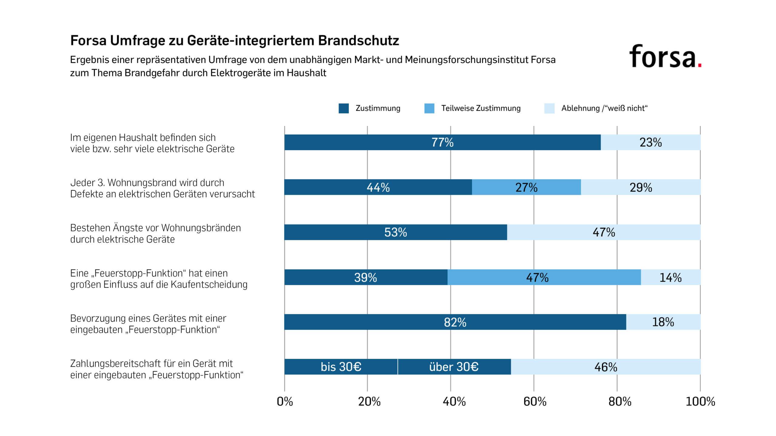 Forsa Umfrageergebnisse Geräte-integrierter Brandschutz